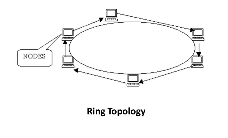Token Ring Topology - Tech History Today