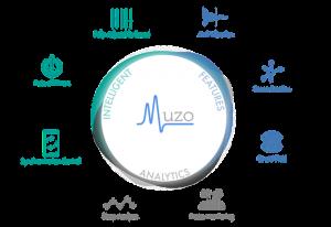 Muzo Personal Zone Creator