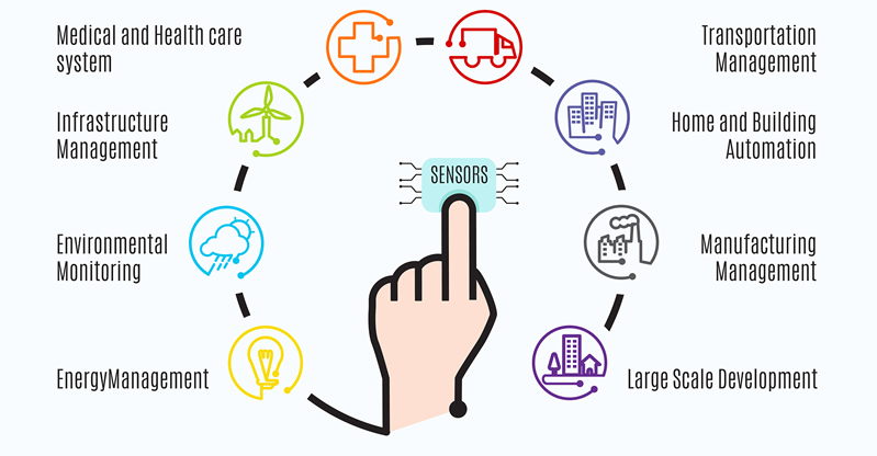 Internet of Thinking differs from Internet of Things