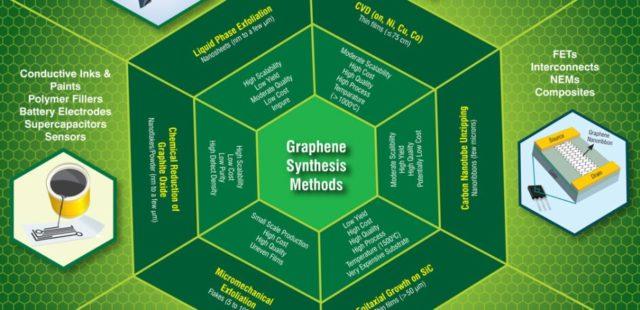 Graphene Age